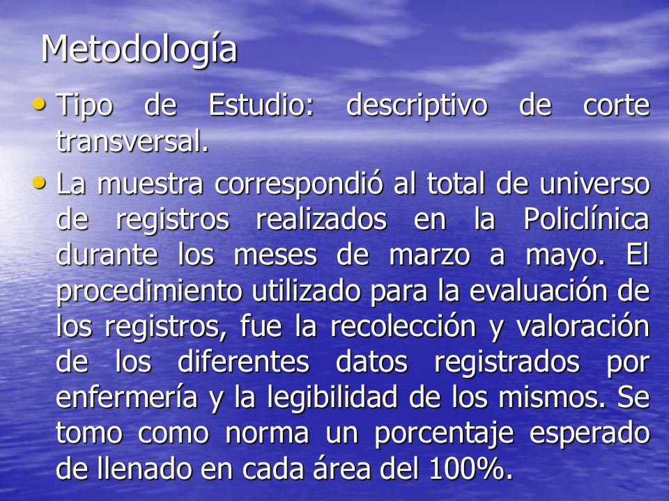 Metodología Tipo de Estudio: descriptivo de corte transversal.
