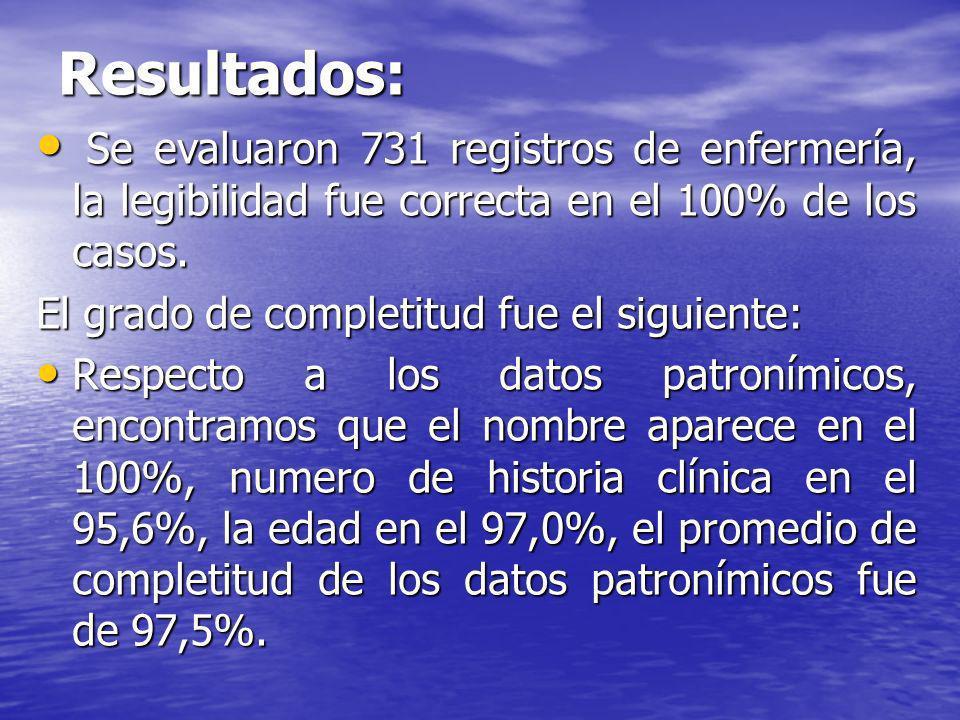 Resultados:Se evaluaron 731 registros de enfermería, la legibilidad fue correcta en el 100% de los casos.