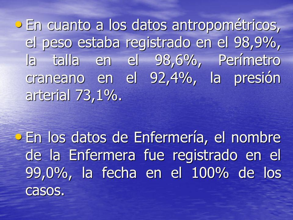 En cuanto a los datos antropométricos, el peso estaba registrado en el 98,9%, la talla en el 98,6%, Perímetro craneano en el 92,4%, la presión arterial 73,1%.