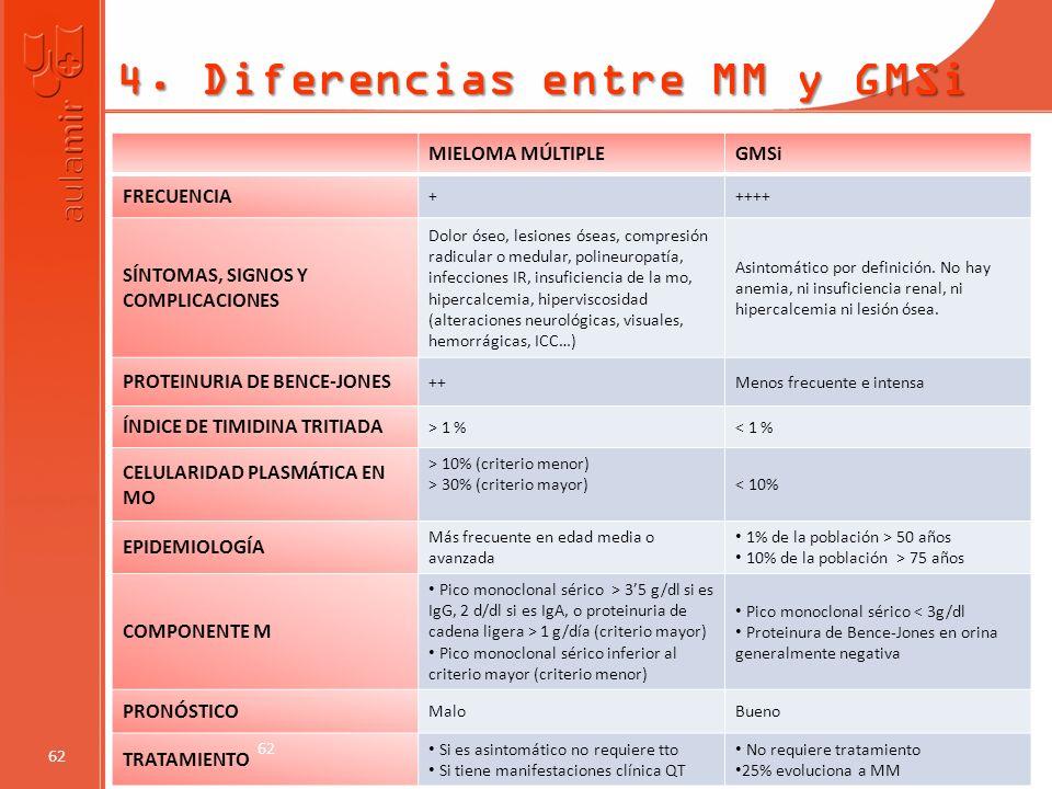 4. Diferencias entre MM y GMSi