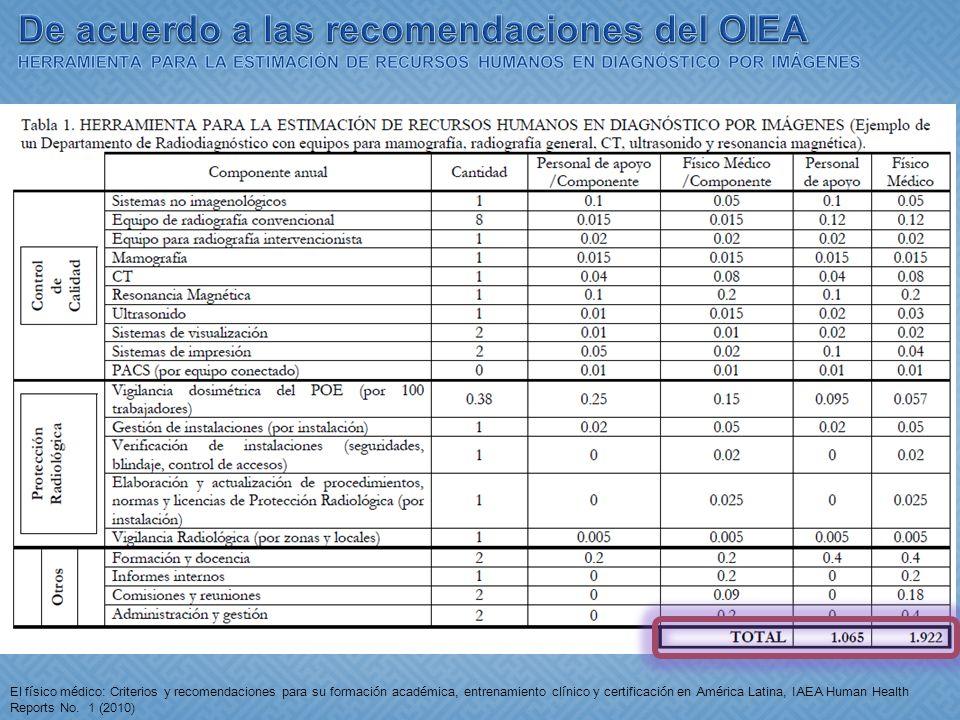 De acuerdo a las recomendaciones del OIEA HERRAMIENTA PARA LA ESTIMACIÓN DE RECURSOS HUMANOS EN DIAGNÓSTICO POR IMÁGENES