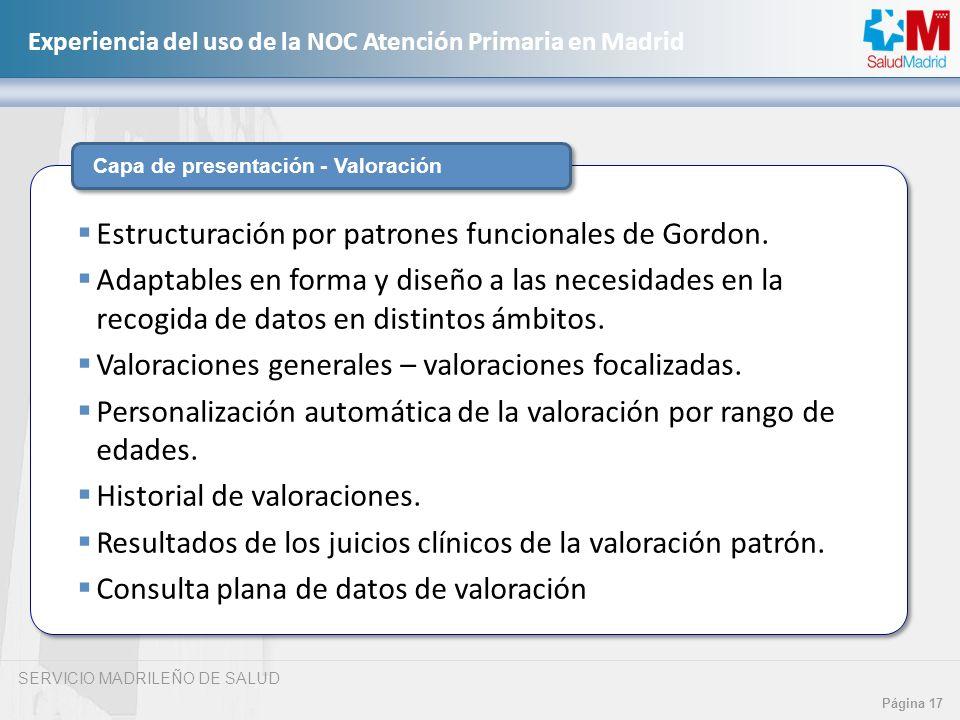 Estructuración por patrones funcionales de Gordon.