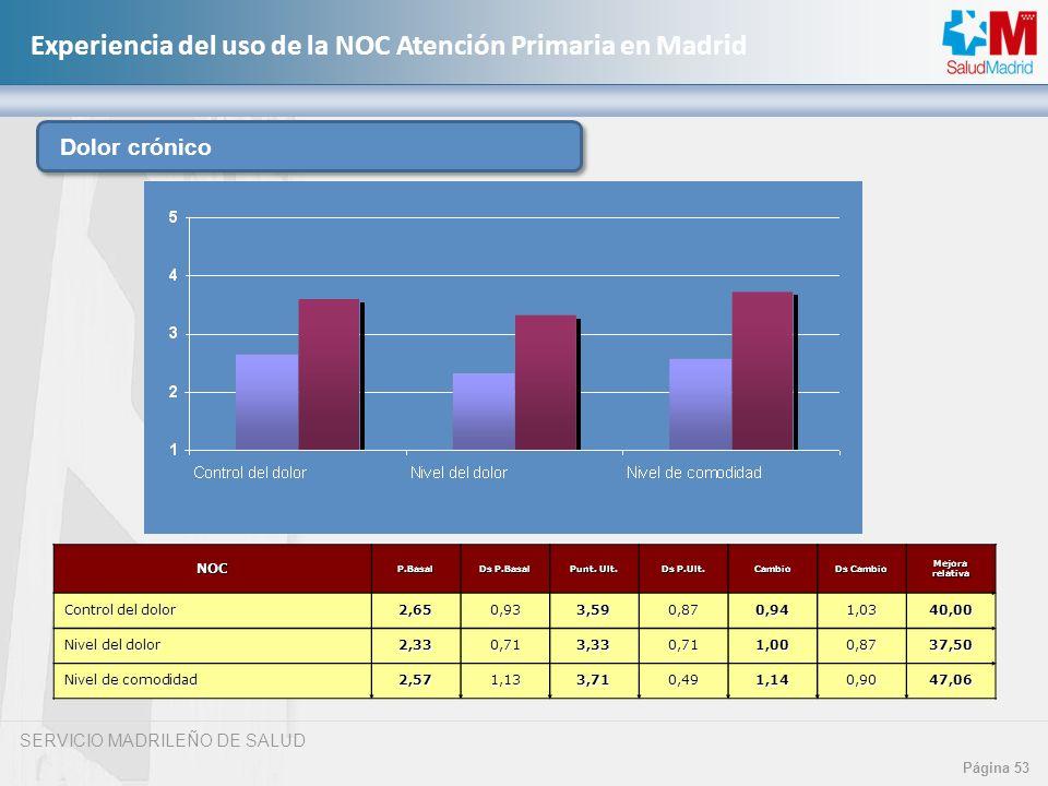 Dolor crónico 53 NOC Control del dolor 2,65 0,93 3,59 0,87 0,94 1,03