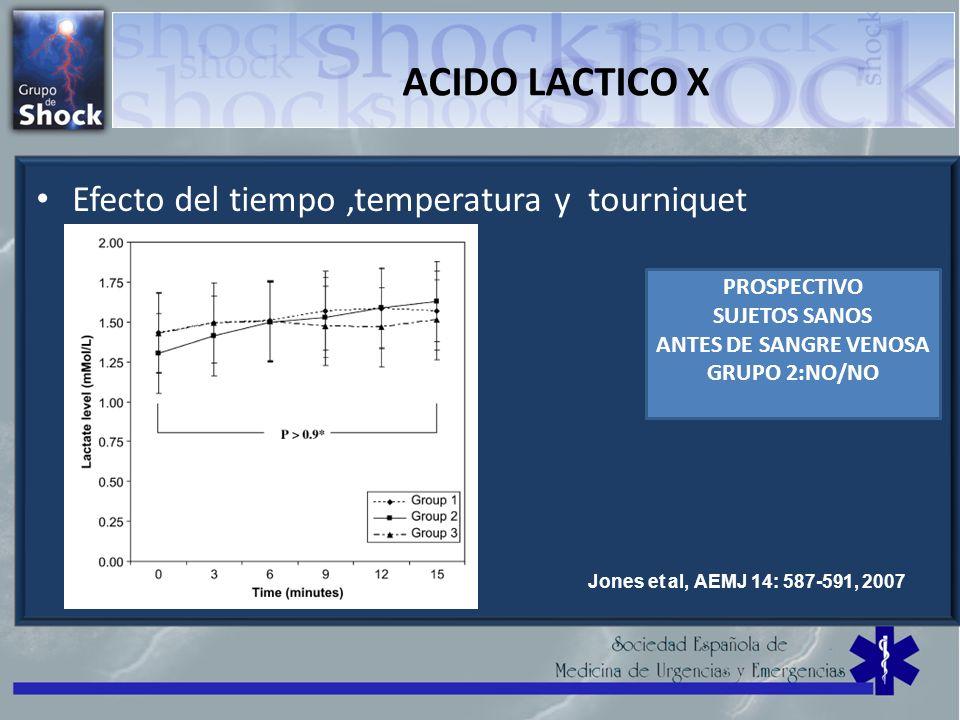 ACIDO LACTICO X Efecto del tiempo ,temperatura y tourniquet