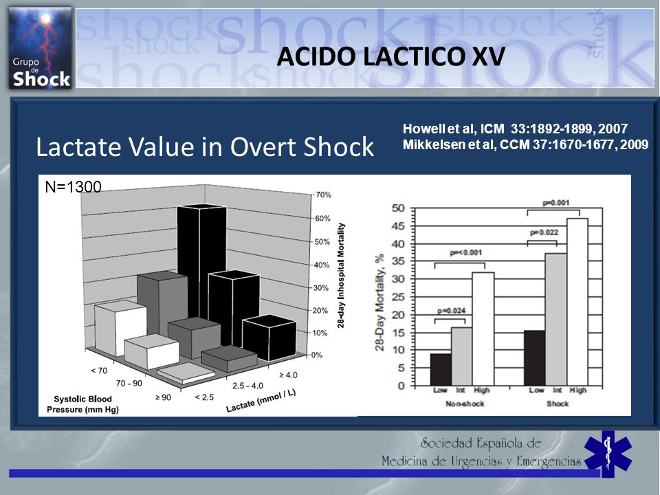 Lactate Value in Overt Shock