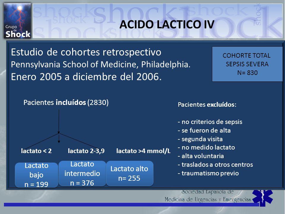 ACIDO LACTICO IV Estudio de cohortes retrospectivo