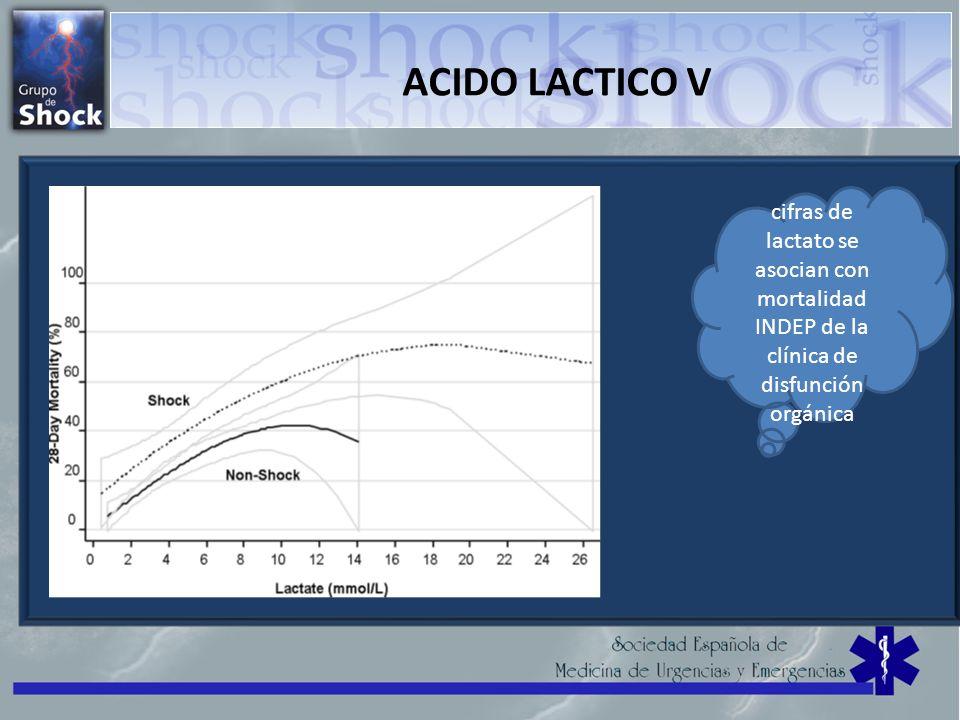 ACIDO LACTICO V cifras de lactato se asocian con mortalidad INDEP de la clínica de disfunción orgánica.