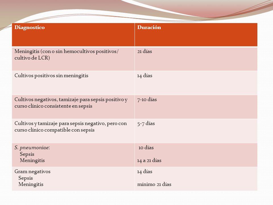 DiagnosticoDuración. Meningitis (con o sin hemocultivos positivos/ cultivo de LCR) 21 días. Cultivos positivos sin meningitis.
