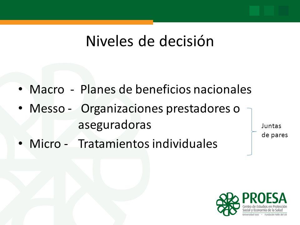 Niveles de decisión Macro - Planes de beneficios nacionales