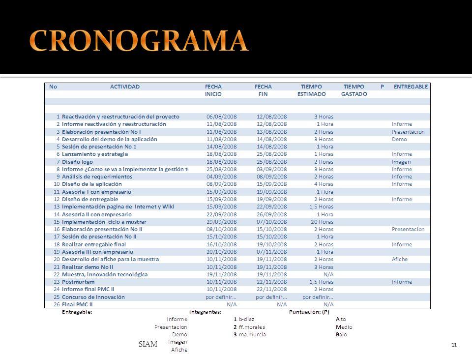CRONOGRAMA SIAM