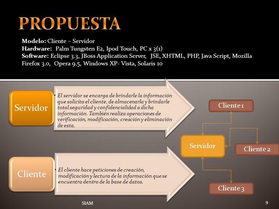 PROPUESTA Cliente 1 Servidor Cliente 2 Cliente 3
