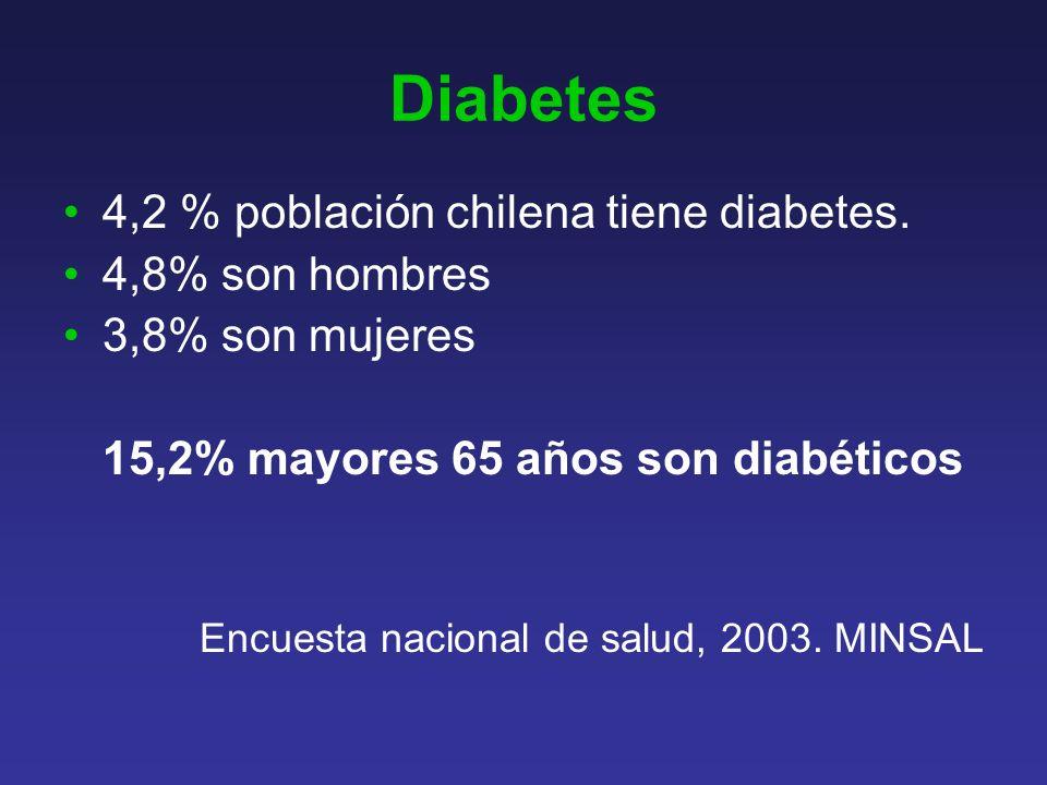 Diabetes 4,2 % población chilena tiene diabetes. 4,8% son hombres