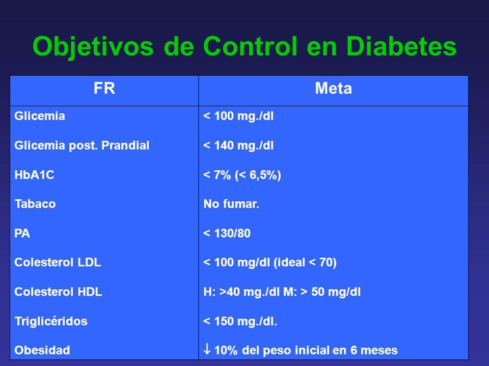 Objetivos de Control en Diabetes