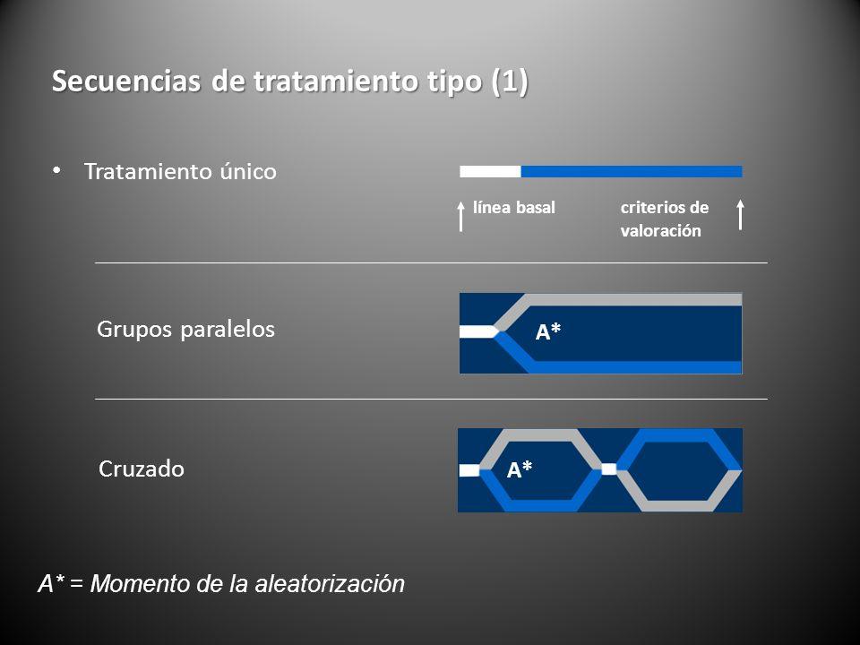 Secuencias de tratamiento tipo (1)