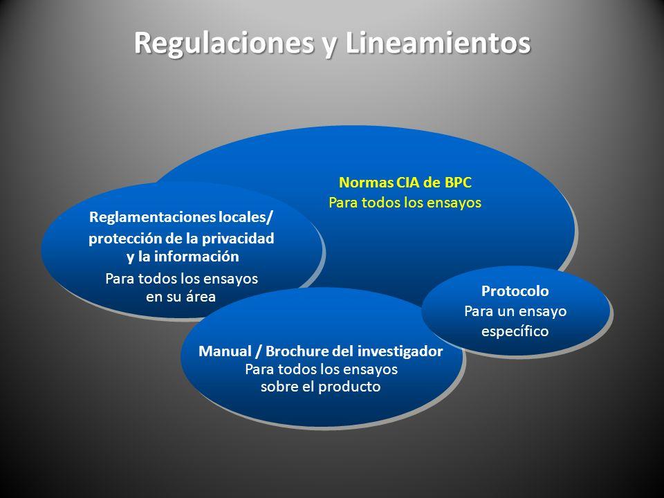 Regulaciones y Lineamientos Reglamentaciones locales/