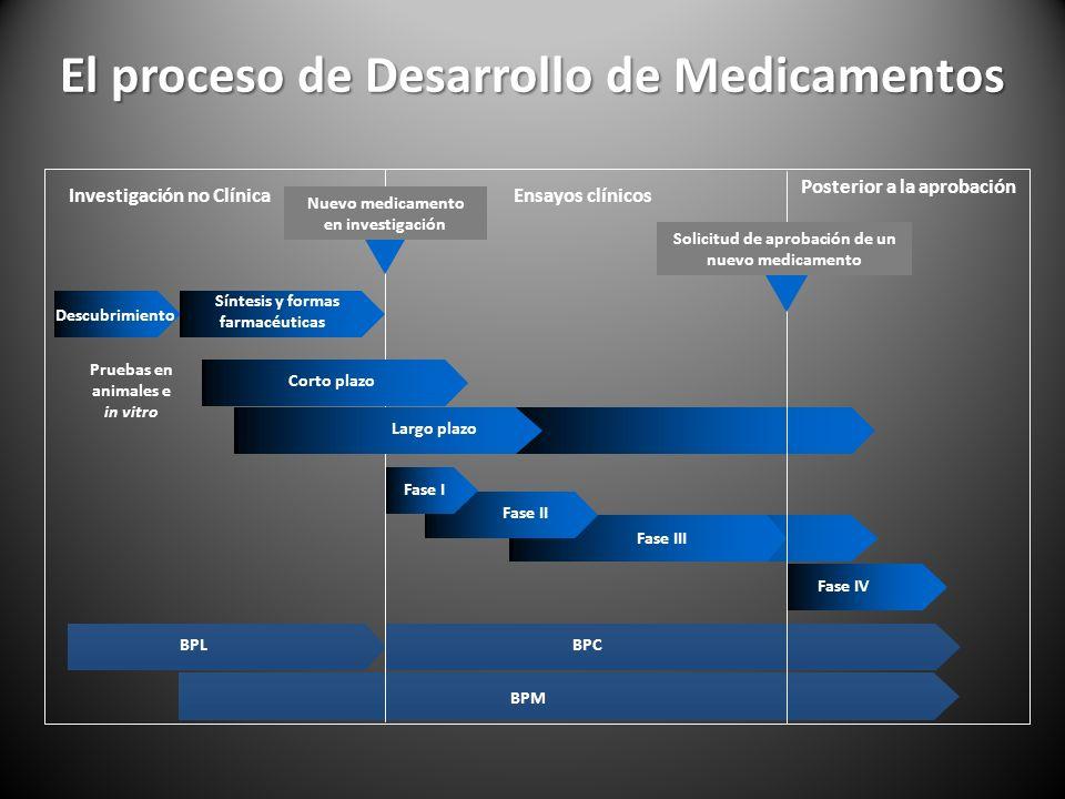 El proceso de Desarrollo de Medicamentos