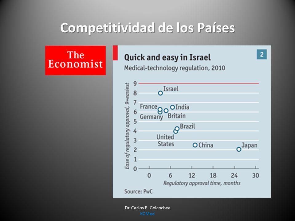 Competitividad de los Países