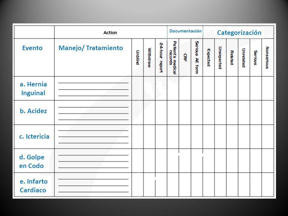 Categorización Evento Manejo/ Tratamiento a. Hernia Inguinal b. Acidez