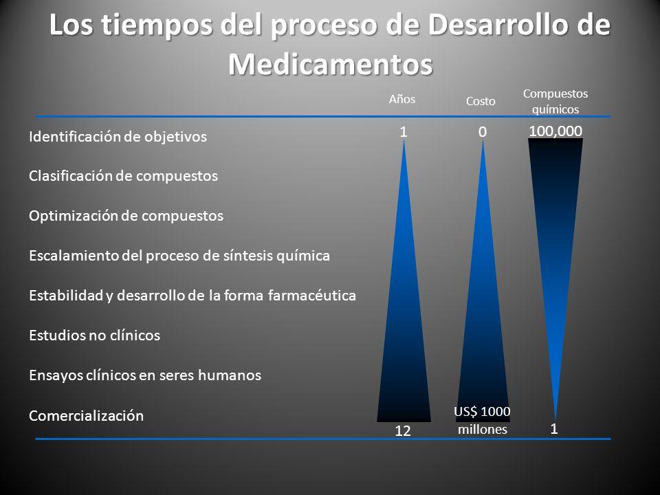 Los tiempos del proceso de Desarrollo de Medicamentos