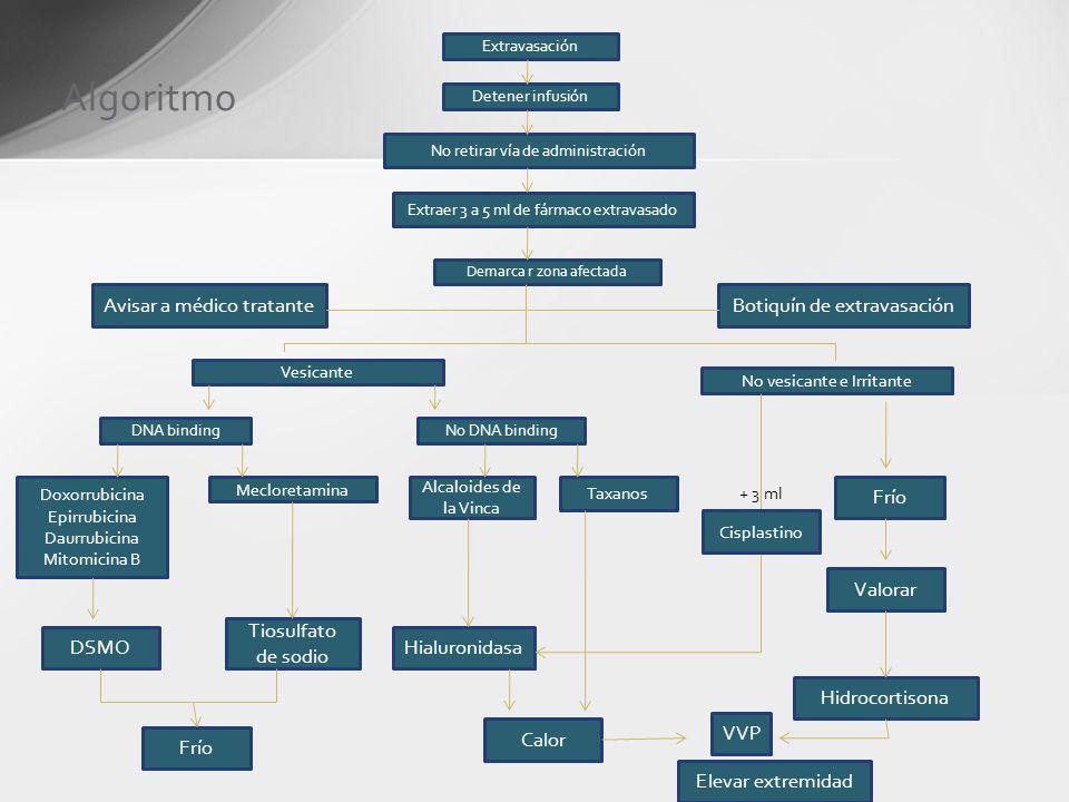 Algoritmo Avisar a médico tratante Botiquín de extravasación Frío