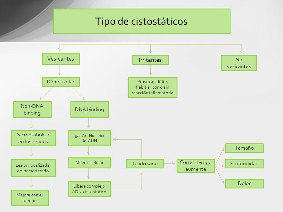 Tipo de cistostáticos Vesicantes Irritantes No vesicantes Daño tisular