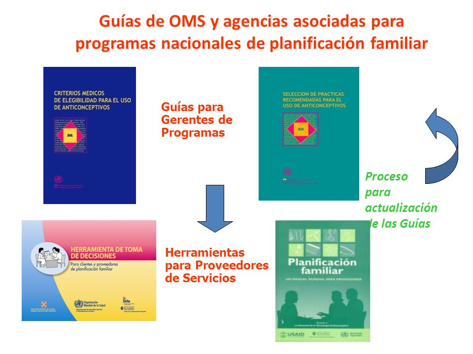 Guías de OMS y agencias asociadas para programas nacionales de planificación familiar