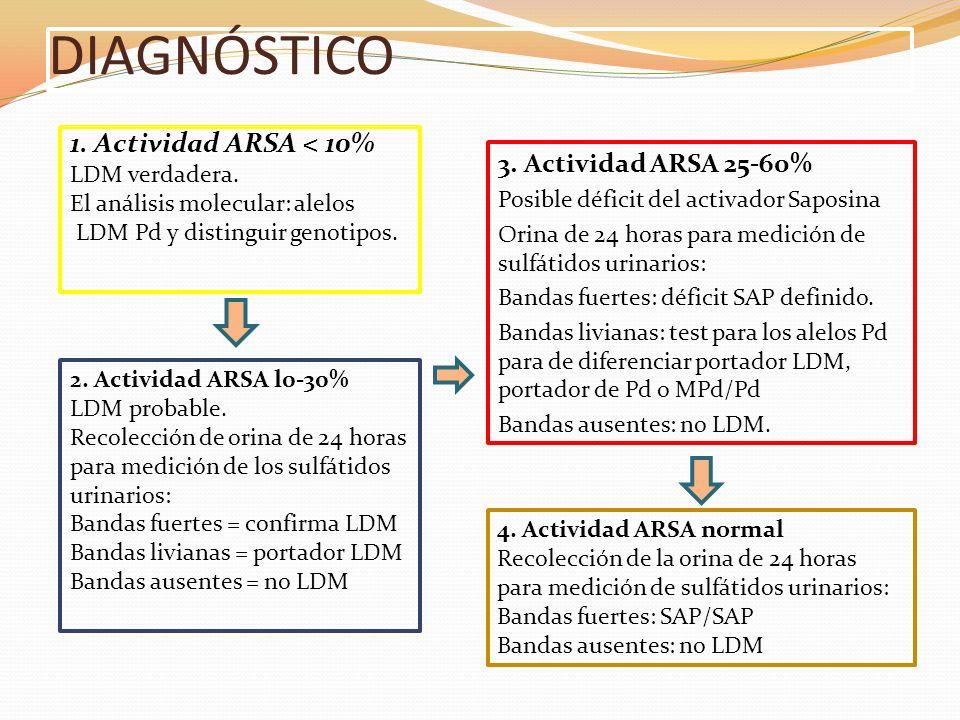 DIAGNÓSTICO 1. Actividad ARSA < 10% 3. Actividad ARSA 25-60%