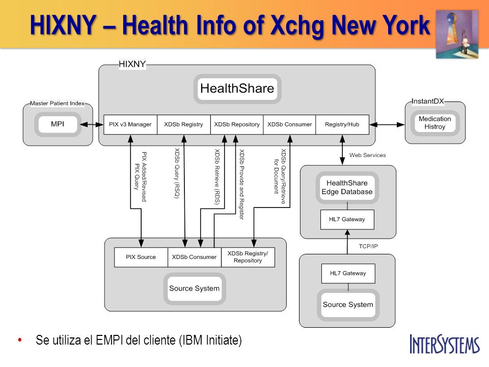 HIXNY – Health Info of Xchg New York