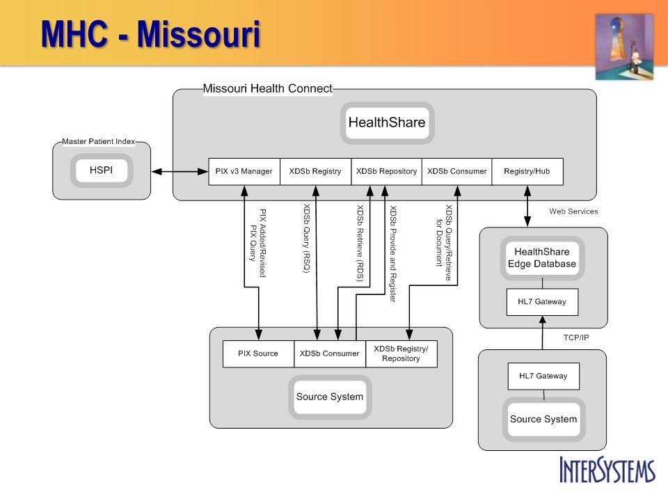 MHC - Missouri