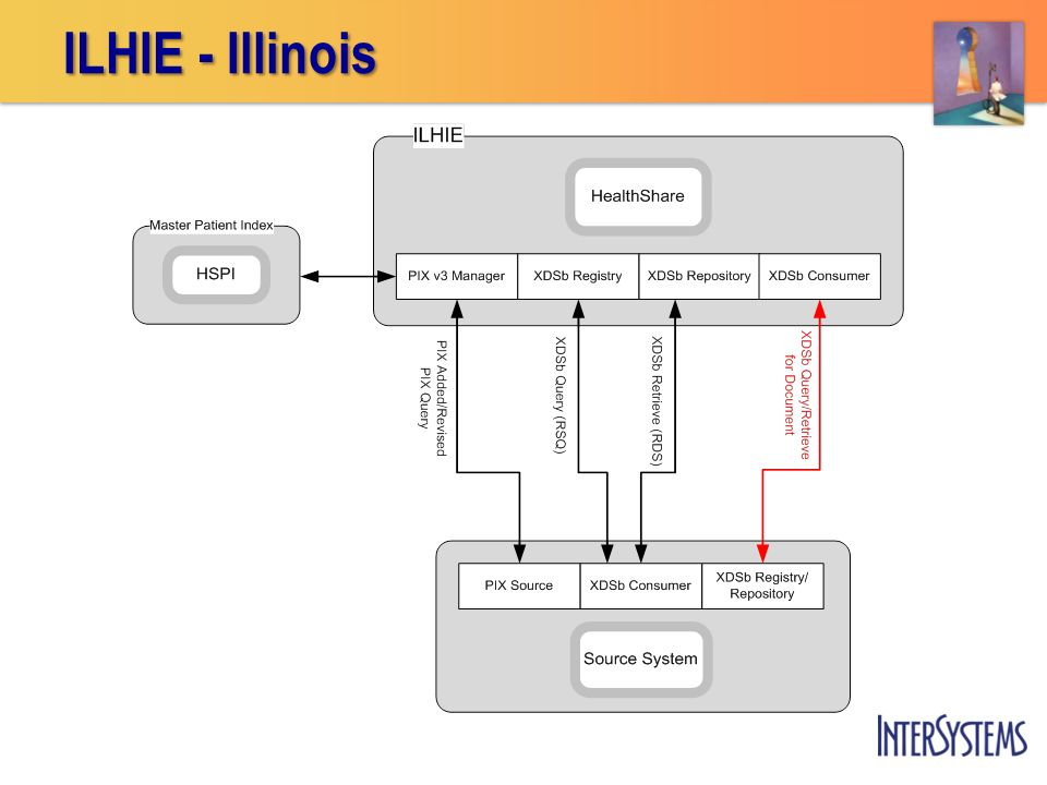 ILHIE - Illinois