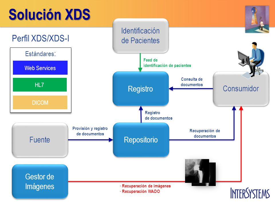 Solución XDS Perfil XDS/XDS-I Identificación de Pacientes Registro