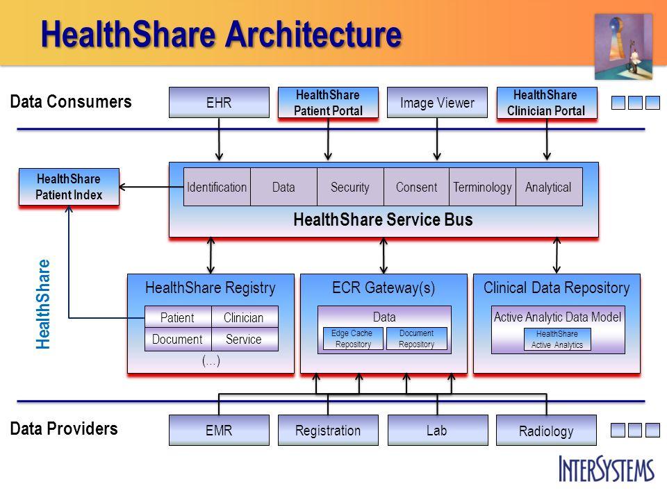 HealthShare Architecture