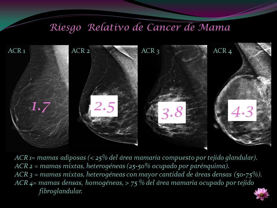 Riesgo Relativo de Cancer de Mama