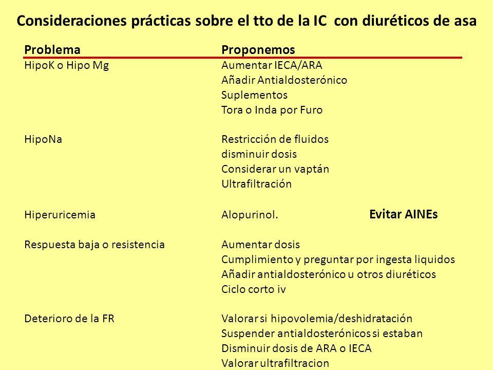 Consideraciones prácticas sobre el tto de la IC con diuréticos de asa