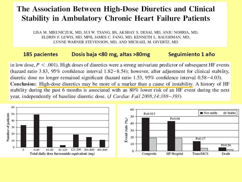 185 pacientes Dosis baja <80 mg, altas >80mg Seguimiento 1 año