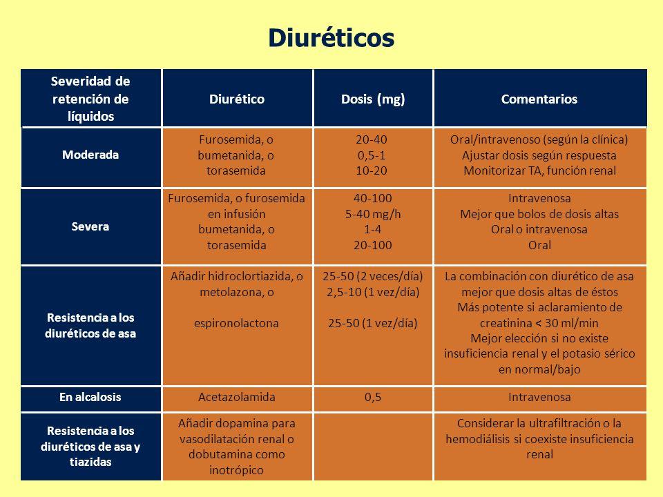Diuréticos Severidad de retención de líquidos Diurético Dosis (mg)