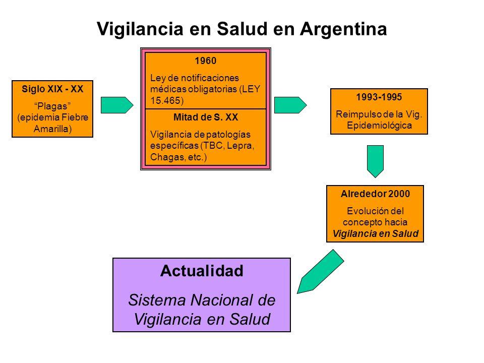 Vigilancia en Salud en Argentina