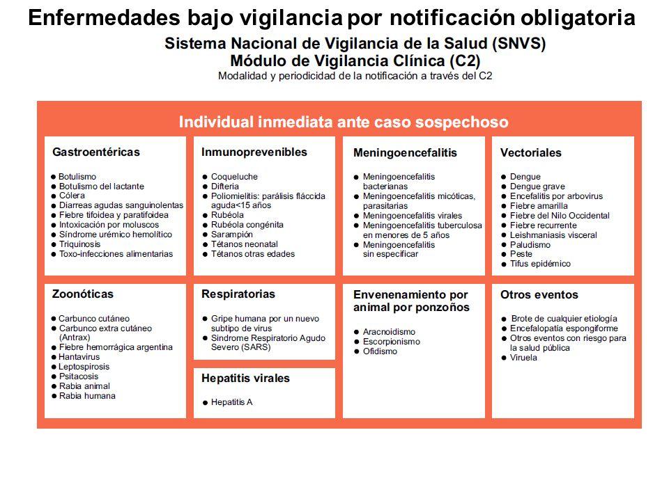 Enfermedades bajo vigilancia por notificación obligatoria