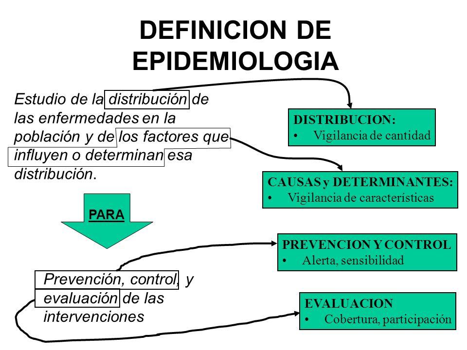 DEFINICION DE EPIDEMIOLOGIA