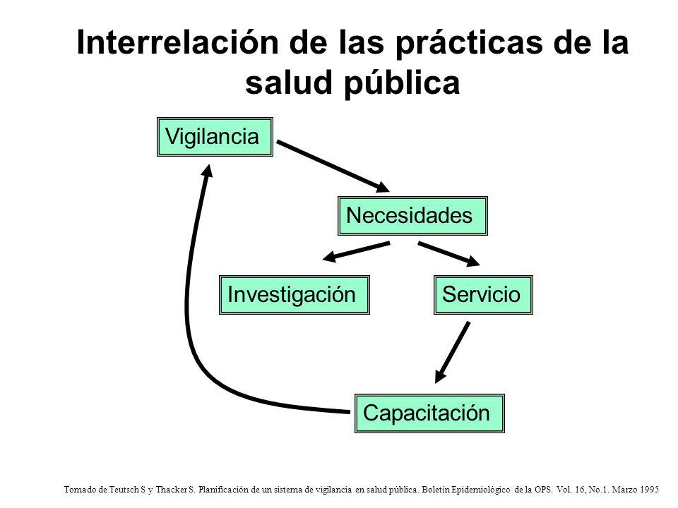 Interrelación de las prácticas de la salud pública