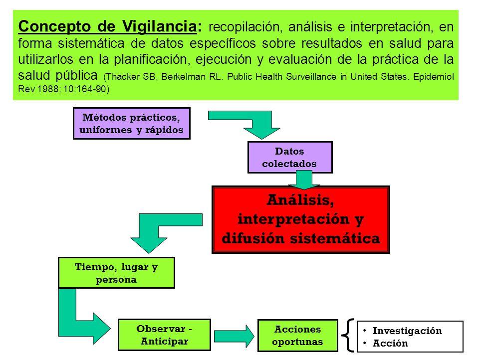 Análisis, interpretación y difusión sistemática