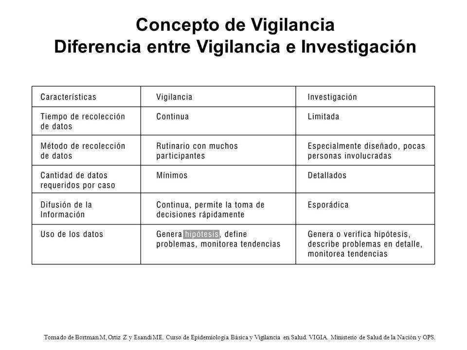 Concepto de Vigilancia Diferencia entre Vigilancia e Investigación