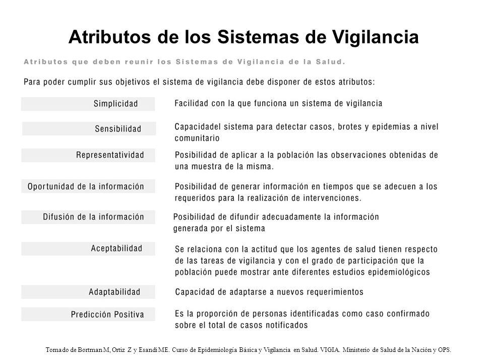 Atributos de los Sistemas de Vigilancia