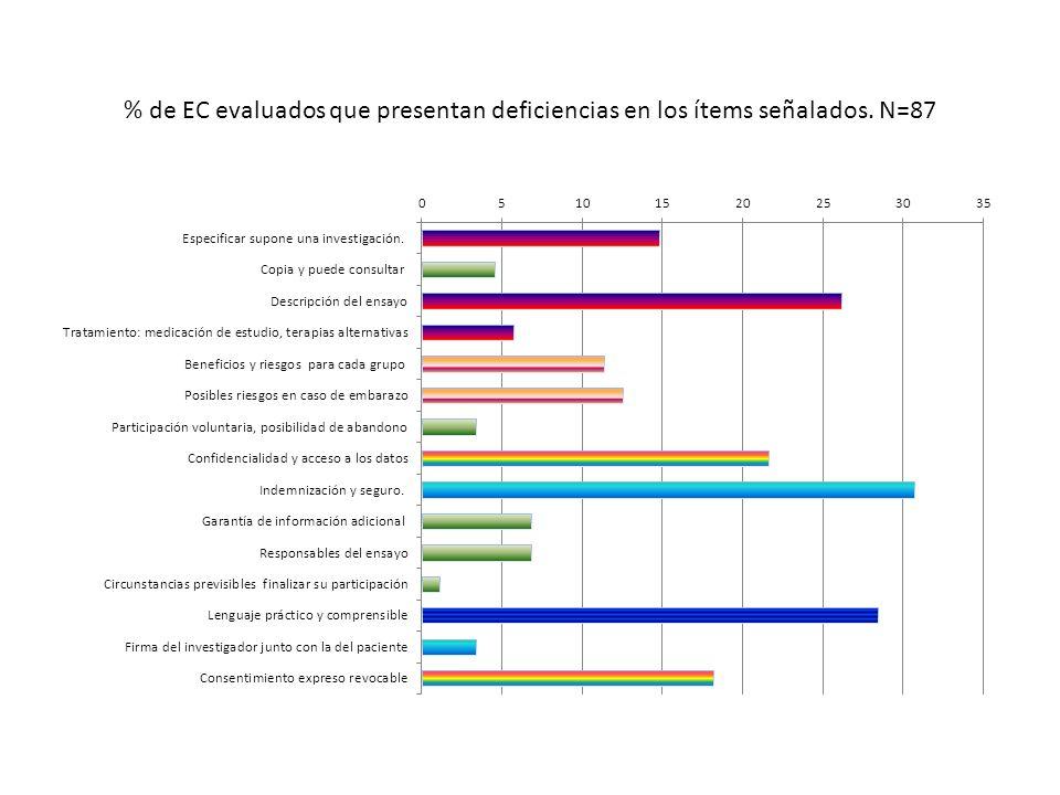% de EC evaluados que presentan deficiencias en los ítems señalados