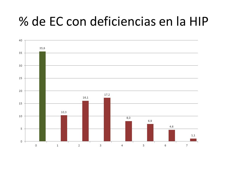 % de EC con deficiencias en la HIP