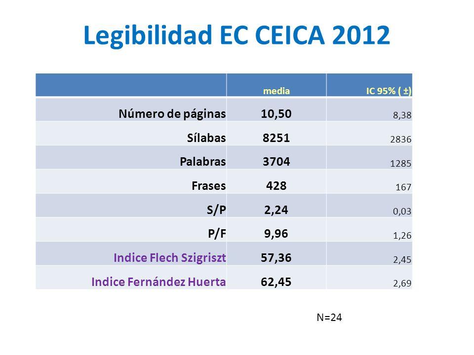 Legibilidad EC CEICA 2012 Número de páginas 10,50 Sílabas 8251