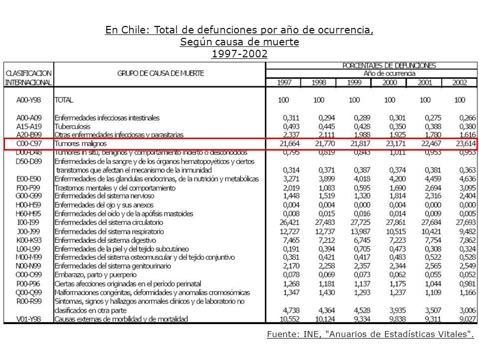 En Chile: Total de defunciones por año de ocurrencia,