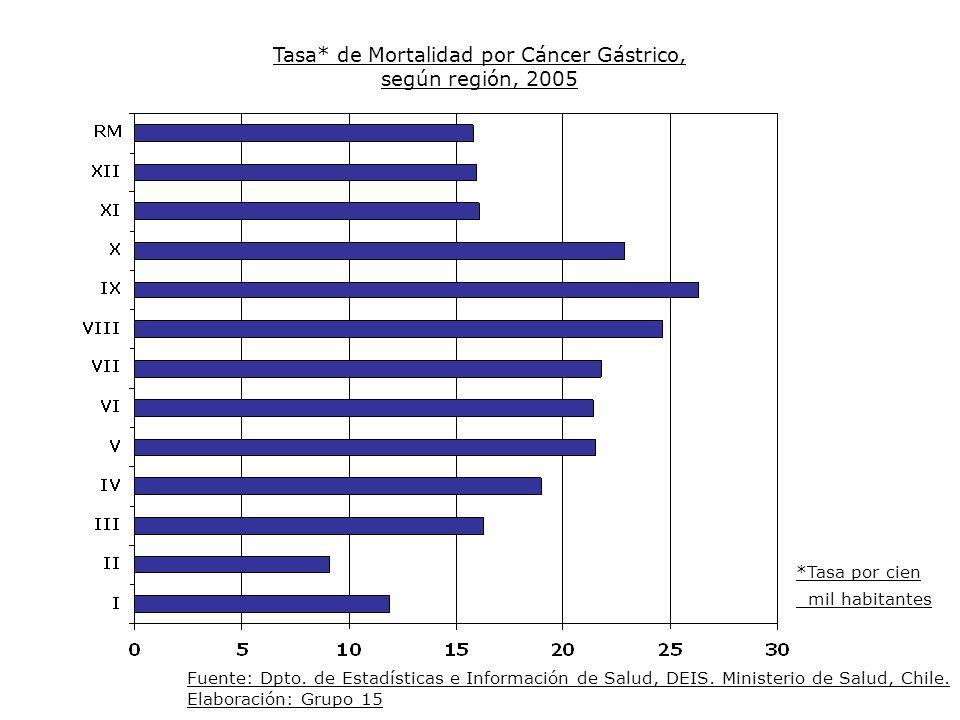 Tasa* de Mortalidad por Cáncer Gástrico, según región, 2005