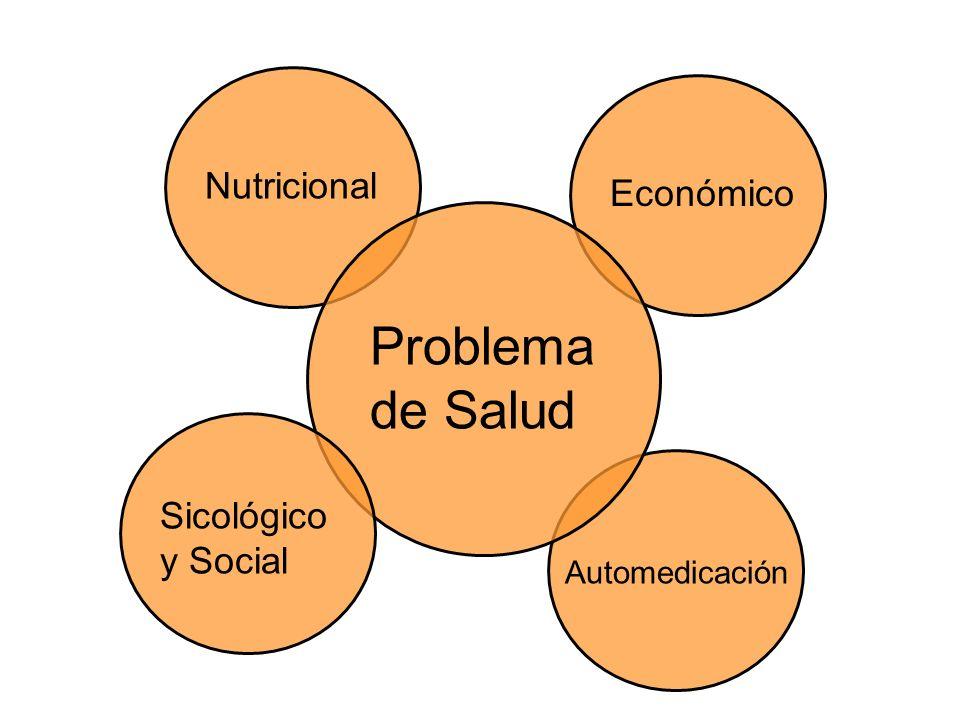 Problema de Salud Nutricional Económico Sicológico y Social