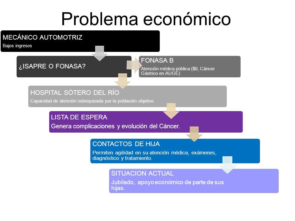 Problema económico LISTA DE ESPERA HOSPITAL SÓTERO DEL RÍO FONASA B